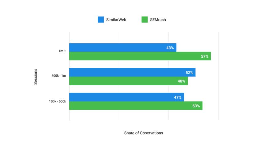 Semrush vs Similarweb: Data Accuracy